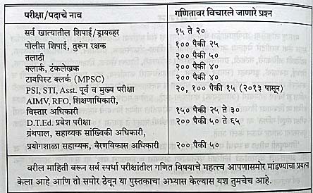 Sampurna Ganit - Marathi Edition Book Contents 1